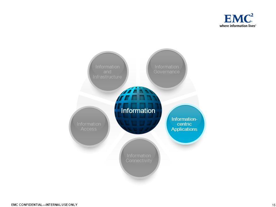 15 EMC CONFIDENTIAL—INTERNAL USE ONLY Information Information Governance Information- centric Applications Information Connectivity Information Access
