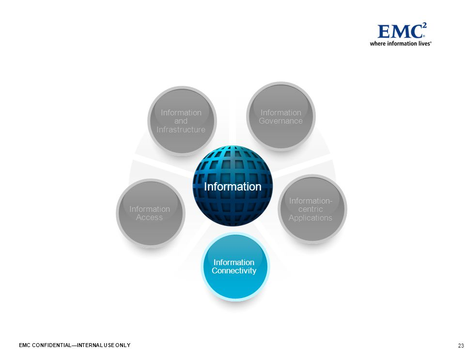 23 EMC CONFIDENTIAL—INTERNAL USE ONLY Information Information Governance Information- centric Applications Information Connectivity Information Access