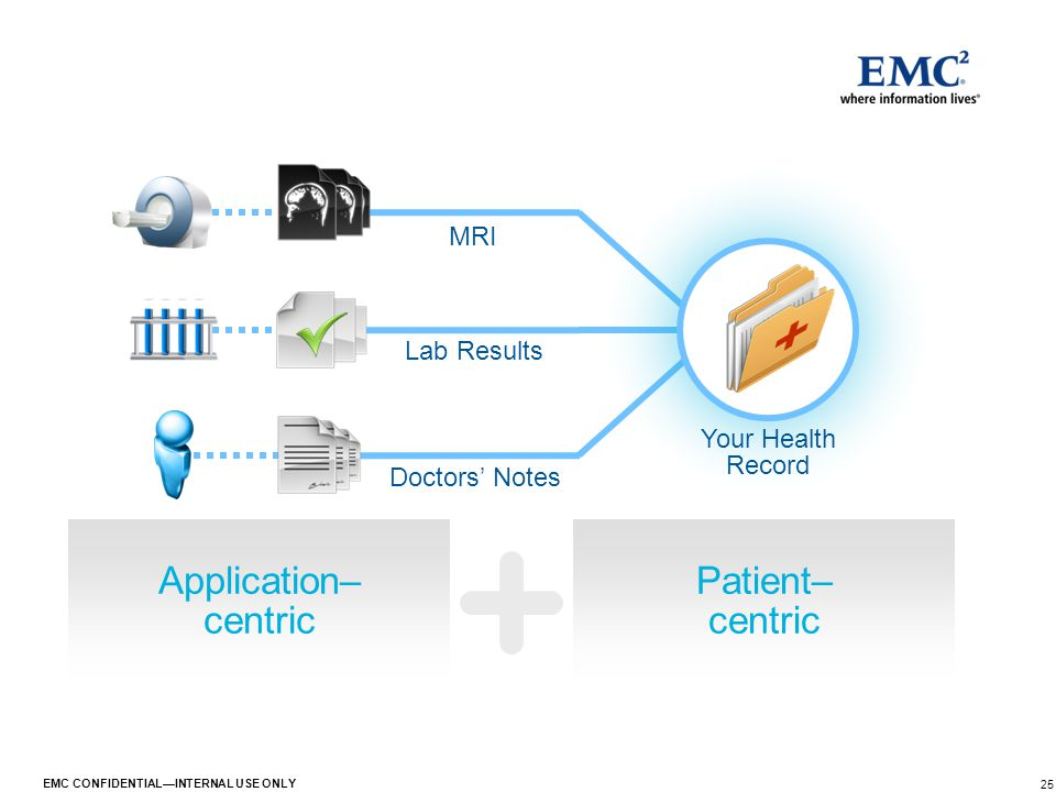 25 EMC CONFIDENTIAL—INTERNAL USE ONLY Doctors' Notes Your Health Record Application– centric Patient– centric MRI Lab Results
