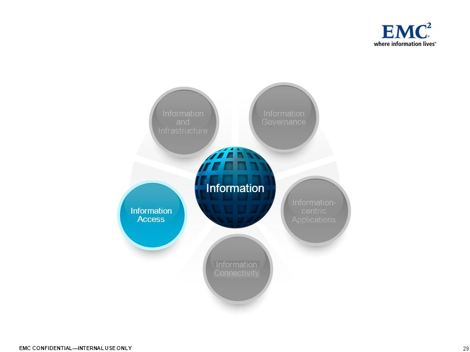 29 EMC CONFIDENTIAL—INTERNAL USE ONLY Information Information Governance Information- centric Applications Information Connectivity Information Access