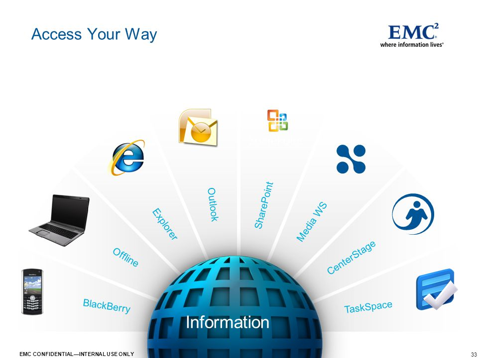 33 EMC CONFIDENTIAL—INTERNAL USE ONLY Media WS CenterStage Access Your Way BlackBerry Offline Explorer Outlook SharePoint TaskSpace Information