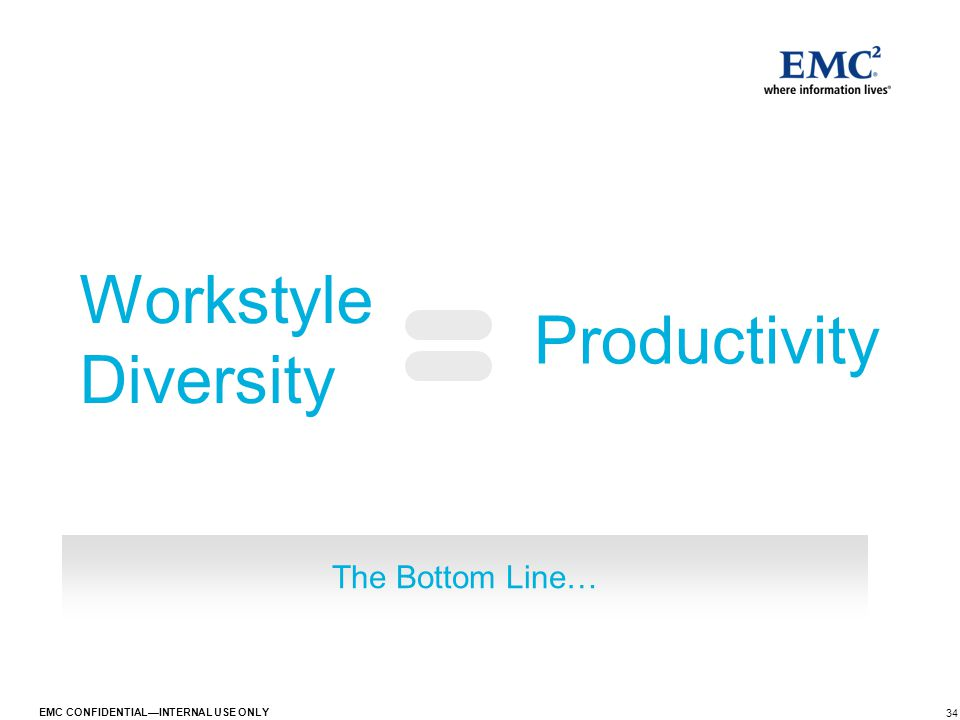 34 EMC CONFIDENTIAL—INTERNAL USE ONLY The Bottom Line… Workstyle Diversity Productivity