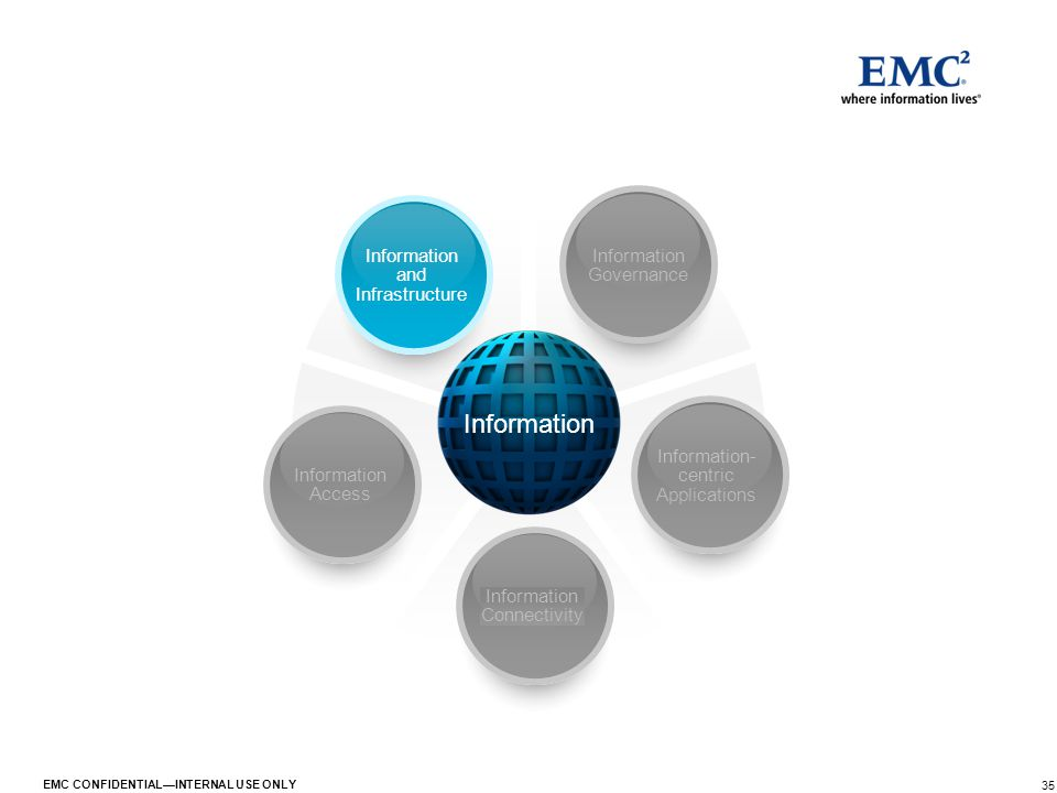 35 EMC CONFIDENTIAL—INTERNAL USE ONLY Information Information Governance Information- centric Applications Information Connectivity Information Access