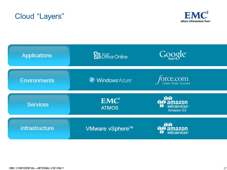 "37 EMC CONFIDENTIAL—INTERNAL USE ONLY Cloud ""Layers"" Applications Environments Services Infrastructure ATMOS VMware vSphere TM Amazon S3"