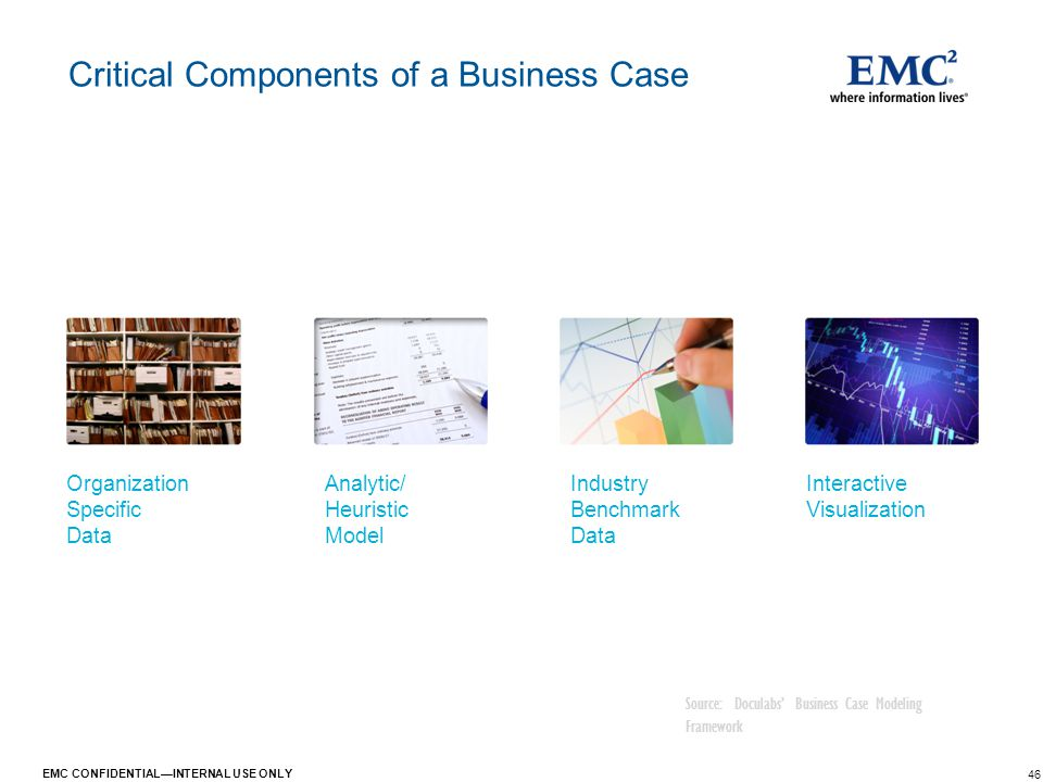 46 EMC CONFIDENTIAL—INTERNAL USE ONLY Critical Components of a Business Case Source: Doculabs' Business Case Modeling Framework Organization Specific
