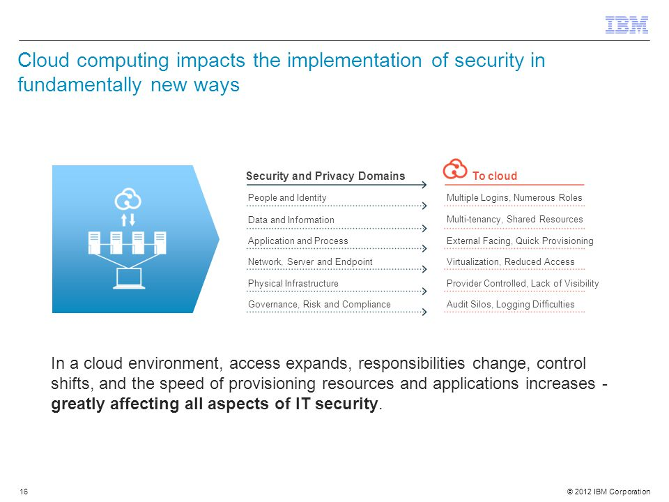 © 2012 IBM Corporation 16 Cloud computing impacts the implementation of security in fundamentally new ways People and Identity Application and Process