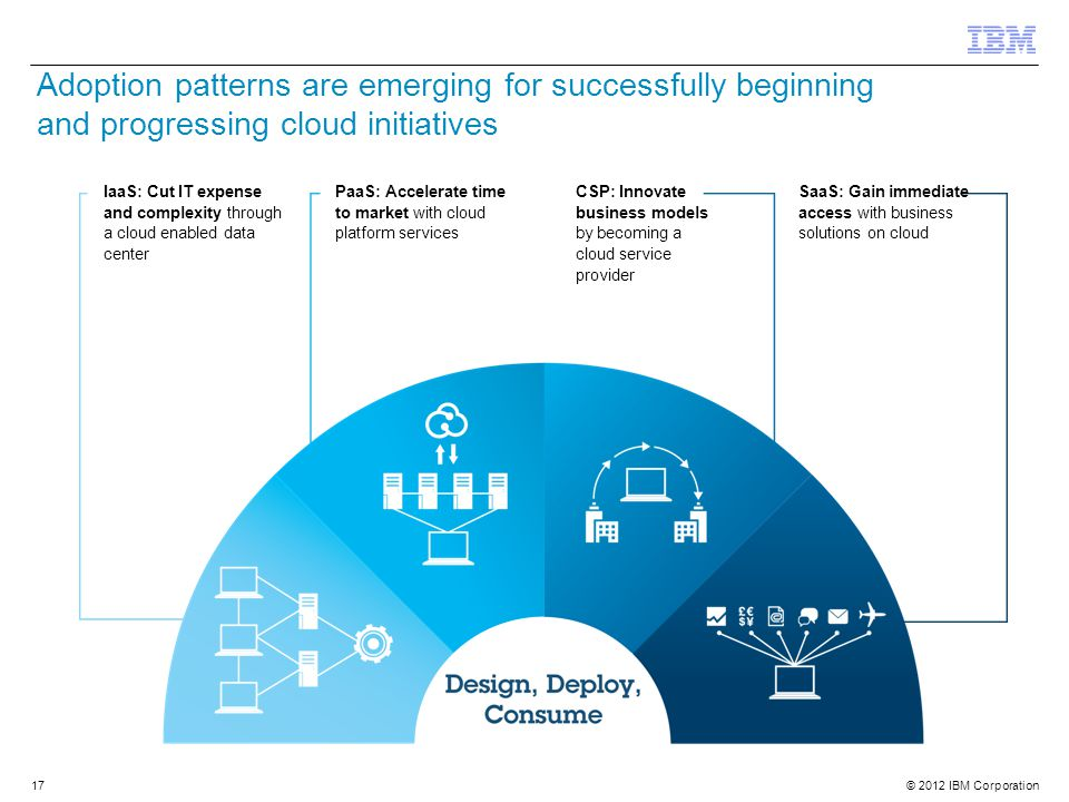 © 2012 IBM Corporation 17 IaaS: Cut IT expense and complexity through a cloud enabled data center PaaS: Accelerate time to market with cloud platform services CSP: Innovate business models by becoming a cloud service provider SaaS: Gain immediate access with business solutions on cloud Adoption patterns are emerging for successfully beginning and progressing cloud initiatives