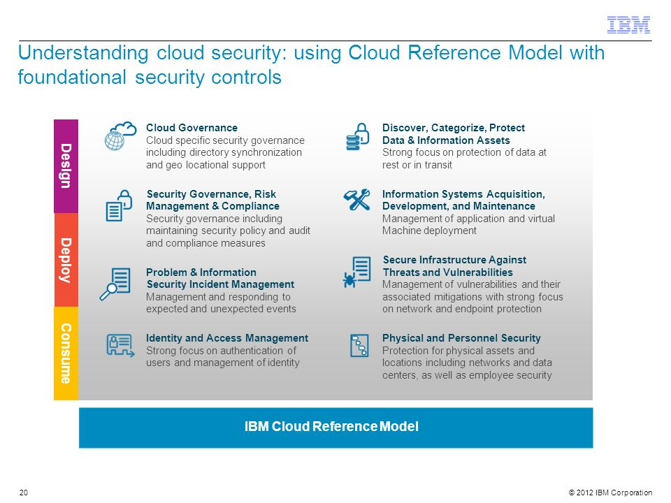 © 2012 IBM Corporation 20 Understanding cloud security: using Cloud Reference Model with foundational security controls IBM Cloud Reference Model Clou