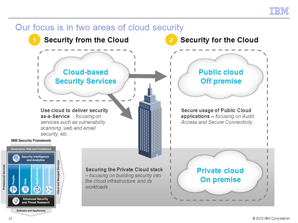 © 2012 IBM Corporation 31 Our focus is in two areas of cloud security Security from the CloudSecurity for the Cloud Public cloud Off premise Private cloud On premise Cloud-based Security Services Securing the Private Cloud stack – focusing on building security into the cloud infrastructure and its workloads Use cloud to deliver security as-a-Service - focusing on services such as vulnerability scanning, web and email security, etc.