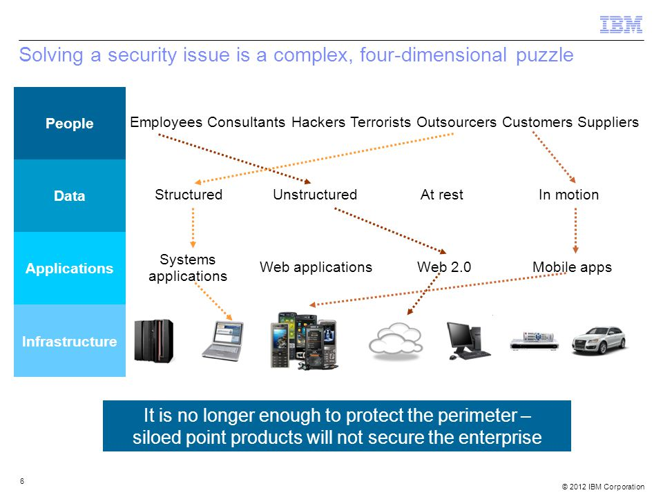 Solving a security issue is a complex, four-dimensional puzzle 6 People Data Applications Infrastructure EmployeesConsultantsHackersTerroristsOutsourcersCustomersSuppliers Systems applications Web applicationsWeb 2.0Mobile apps StructuredUnstructuredAt restIn motion It is no longer enough to protect the perimeter – siloed point products will not secure the enterprise © 2012 IBM Corporation