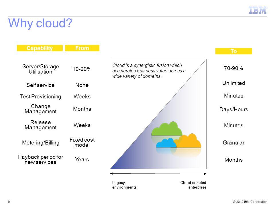 © 2012 IBM Corporation 9 Server/Storage Utilisation 10-20% Self serviceNone Test ProvisioningWeeks Change Management Months Release Management Weeks M