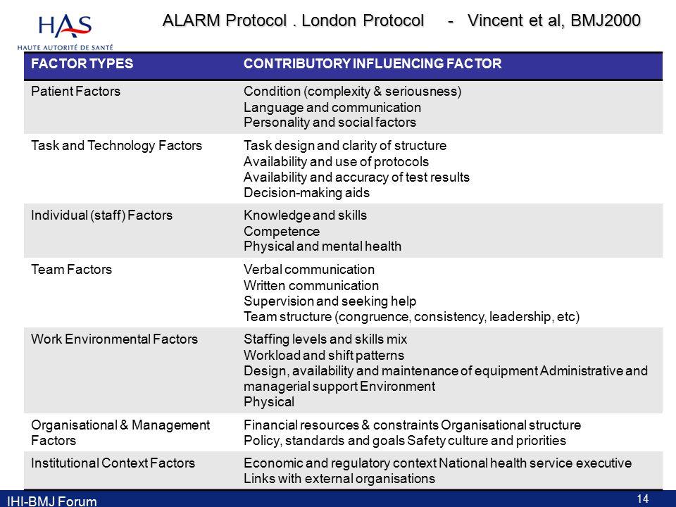 ALARM Protocol.