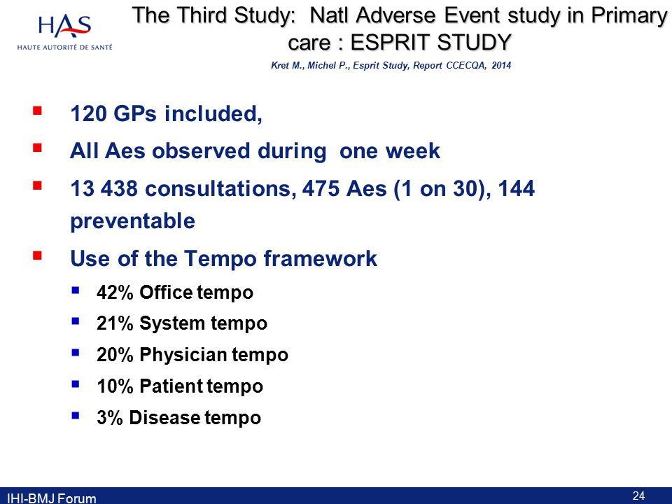 The Third Study: Natl Adverse Event study in Primary care : ESPRIT STUDY  120 GPs included,  All Aes observed during one week  13 438 consultations, 475 Aes (1 on 30), 144 preventable  Use of the Tempo framework  42% Office tempo  21% System tempo  20% Physician tempo  10% Patient tempo  3% Disease tempo 24 IHI-BMJ Forum Kret M., Michel P., Esprit Study, Report CCECQA, 2014