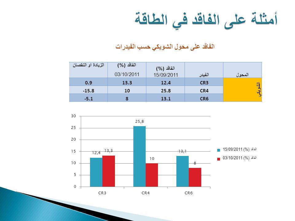 المحولالفيدر الفاقد (%) الزيادة او النقصان 15/09/201103/10/2011 الشويكي CR312.413.30.9 CR425.810-15.8 CR613.18-5.1 الفاقد على محول الشويكي حسب الفيدرات