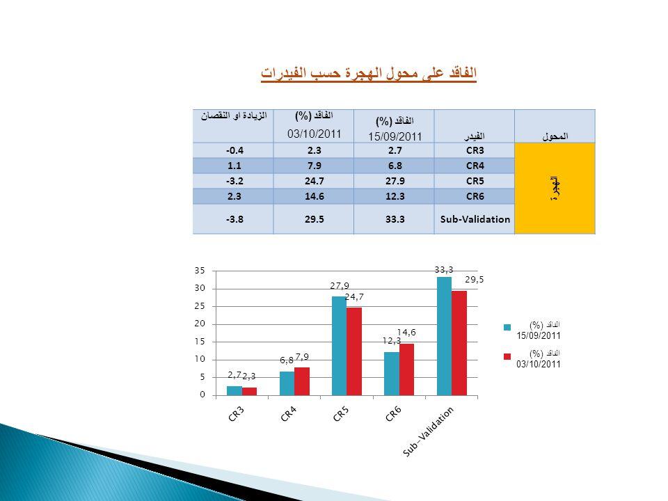 المحولالفيدر الفاقد (%) الزيادة او النقصان 15/09/2011 03/10/2011 الهجرة CR32.72.3-0.4 CR46.87.91.1 CR527.924.7-3.2 CR612.314.62.3 Sub-Validation33.329.5-3.8 الفاقد على محول الهجرة حسب الفيدرات