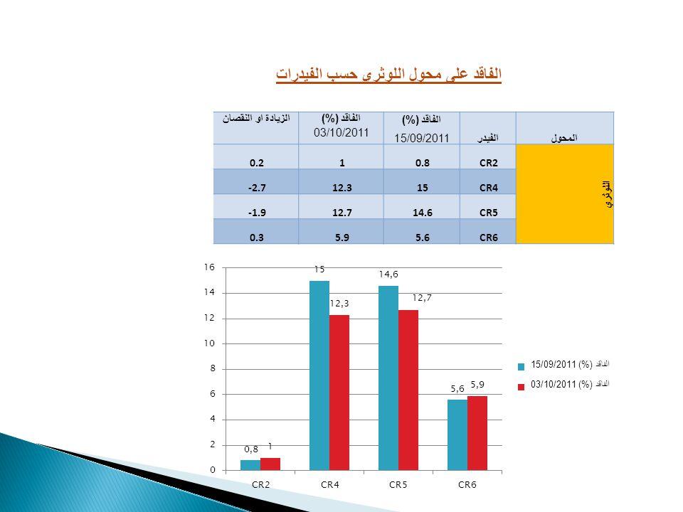 المحولالفيدر الفاقد (%) الزيادة او النقصان 15/09/2011 03/10/2011 اللوثري CR20.810.2 CR41512.3-2.7 CR514.612.7-1.9 CR65.65.90.3 الفاقد على محول اللوثري حسب الفيدرات