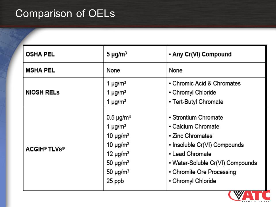 Comparison of OELs