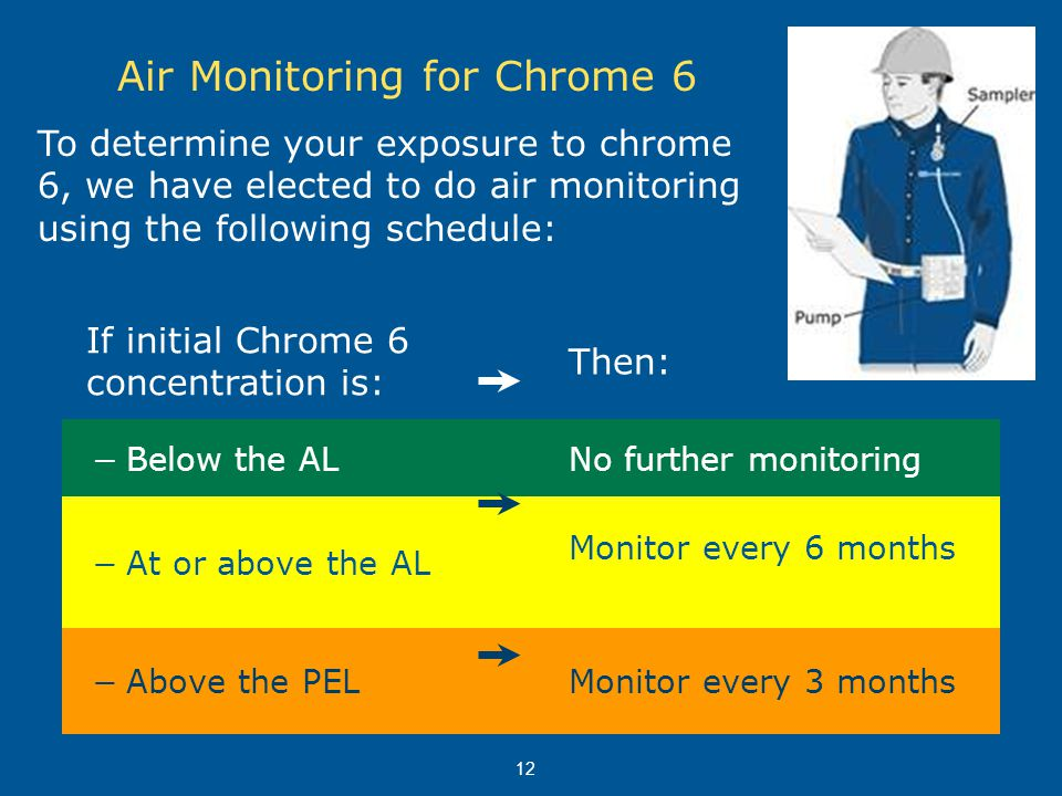 12 Air Monitoring for Chrome 6 If initial Chrome 6 concentration is: Then: −Below the ALNo further monitoring −At or above the AL Monitor every 6 mont