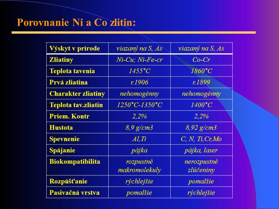 Porovnanie Ni a Co zlitin: Výskyt v prírodeviazaný na S, As ZliatinyNi-Cu; Ni-Fe-crCo-Cr Teplota tavenia1455°C1860°C Prvá zliatinar.1906r.1899 Charakter zliatinynehomogénny Teplota tav.zliatin1250°C-1350°C1400°C Priem.