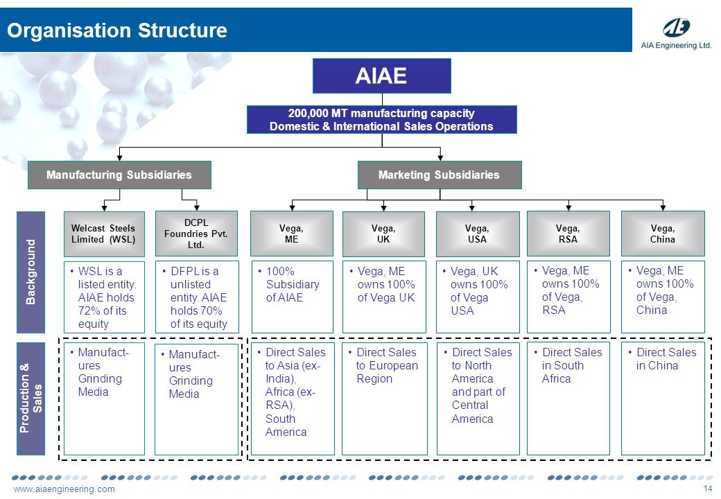 www.aiaengineering.com 14 Organisation Structure AIAE Welcast Steels Limited (WSL) Vega, ME Vega, UK Vega, USA Manufacturing SubsidiariesMarketing Subsidiaries Background Production & Sales WSL is a listed entity.