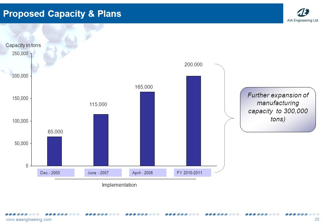 www.aiaengineering.com 20 Proposed Capacity & Plans 115,000 Capacity in tons Implementation Further expansion of manufacturing capacity to 300,000 ton