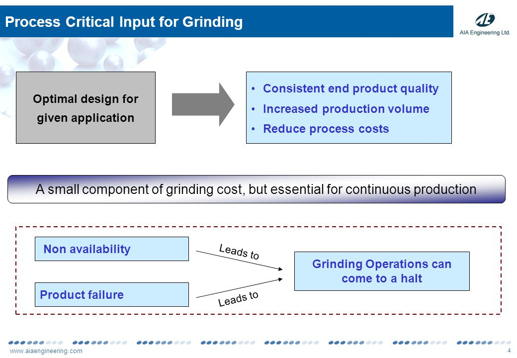 www.aiaengineering.com 4 Process Critical Input for Grinding Non availability Product failure Grinding Operations can come to a halt Leads to Optimal