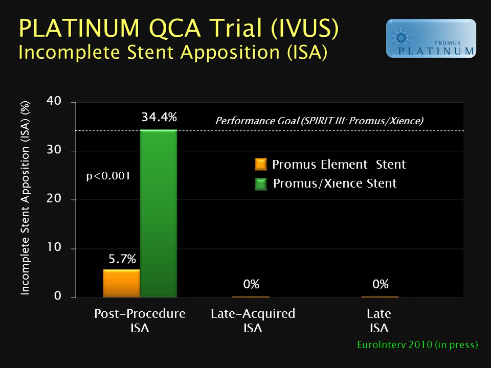 PLATINUM QCA Trial (IVUS) Incomplete Stent Apposition (ISA) Performance Goal (SPIRIT III: Promus/Xience) Post-ProcedureISALate-AcquiredISALateISA Inco