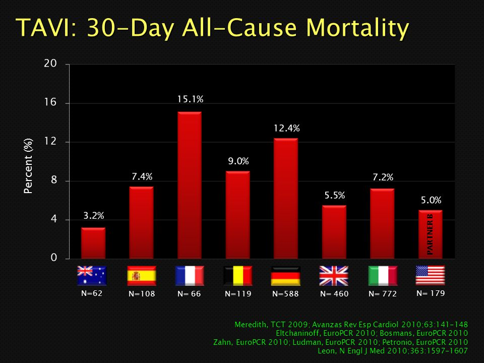 TAVI: 30-Day All-Cause Mortality Percent (%) Meredith, TCT 2009; Avanzas Rev Esp Cardiol 2010;63:141-148 Eltchaninoff, EuroPCR 2010; Bosmans, EuroPCR