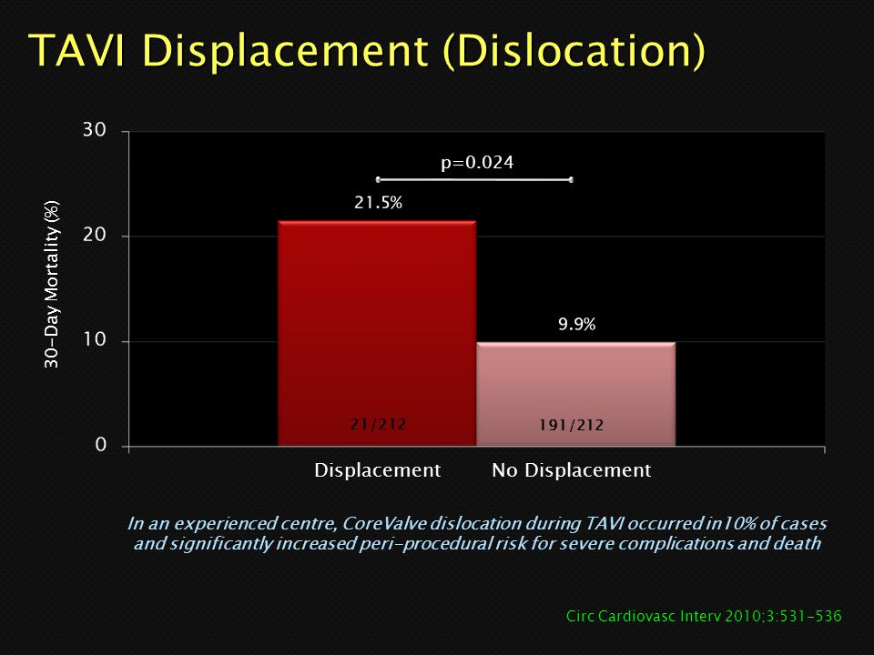 TAVI Displacement (Dislocation) 30-Day Mortality (%) p=0.024 Circ Cardiovasc Interv 2010;3:531-536 21/212 191/212 In an experienced centre, CoreValve