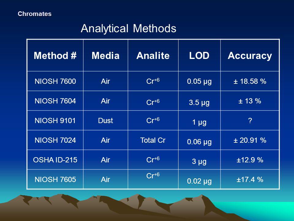Chromates Analytical Methods Method #MediaAnaliteLODAccuracy NIOSH 7600AirCr +6 0.05 µg± 18.58 % NIOSH 7604Air Cr +6 3.5 µg ± 13 % NIOSH 9101DustCr +6