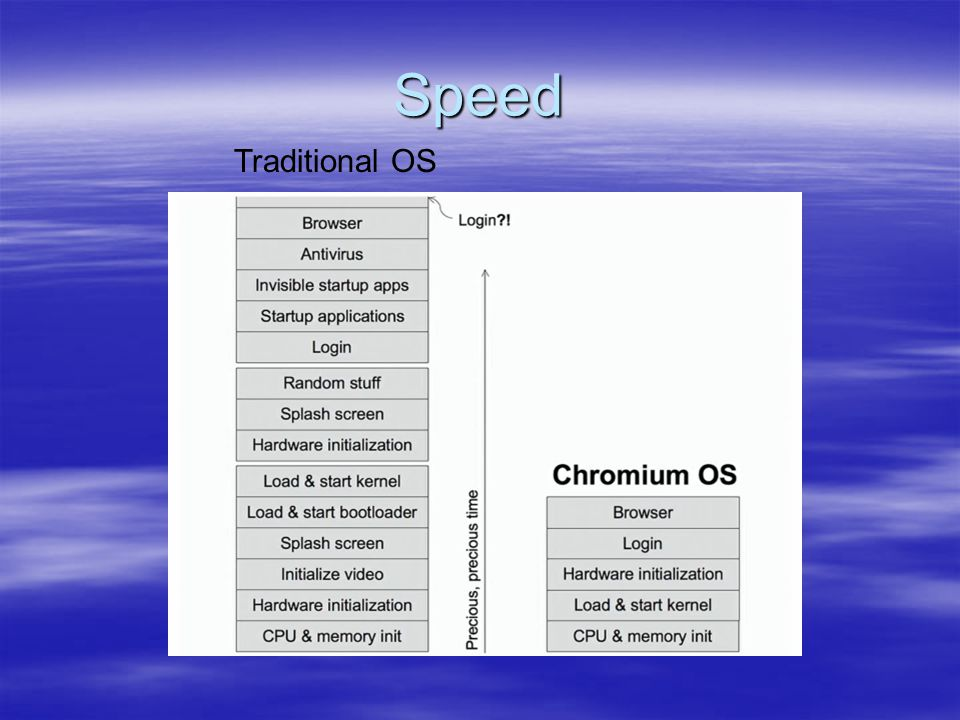 Speed Traditional OS