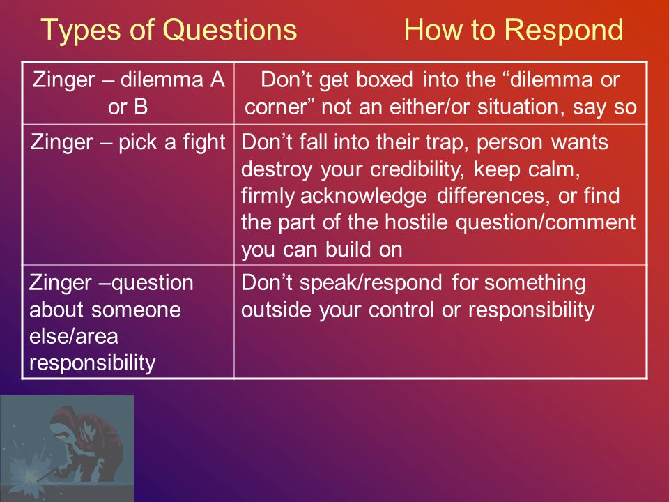 Types of Questions How to Respond A person may: Need clarificationGive an example Ask a technical question Answer simply and briefly Ask an anticipatory question Give simple answer, or explain that you will be providing that detail later in the presentation Go on a tangentBe tactful, and gear the person back to topic MisunderstandBe tactful, take blame, correct misunderstanding Need convincingGive more supporting ideas, or revisit original supporting ideas