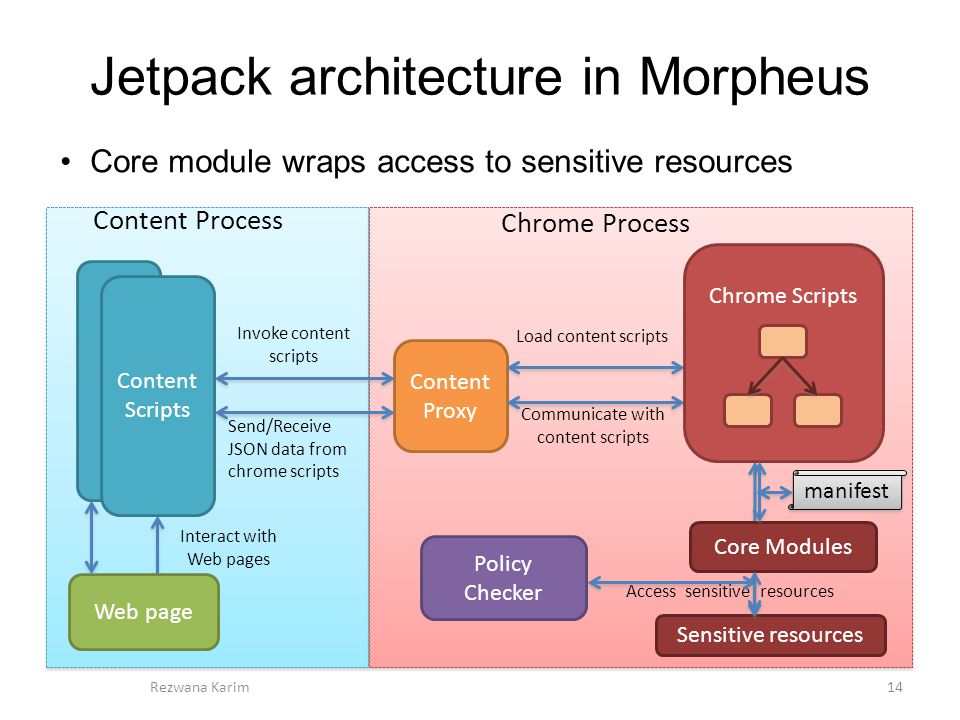 Jetpack architecture in Morpheus 14Rezwana Karim Content Proxy Web page Content Scripts Content Process Chrome Process Chrome Scripts Invoke content scripts Load content scripts Send/Receive JSON data from chrome scripts Communicate with content scripts Interact with Web pages Access sensitive resources Sensitive resources Core module wraps access to sensitive resources manifest Policy Checker Core Modules