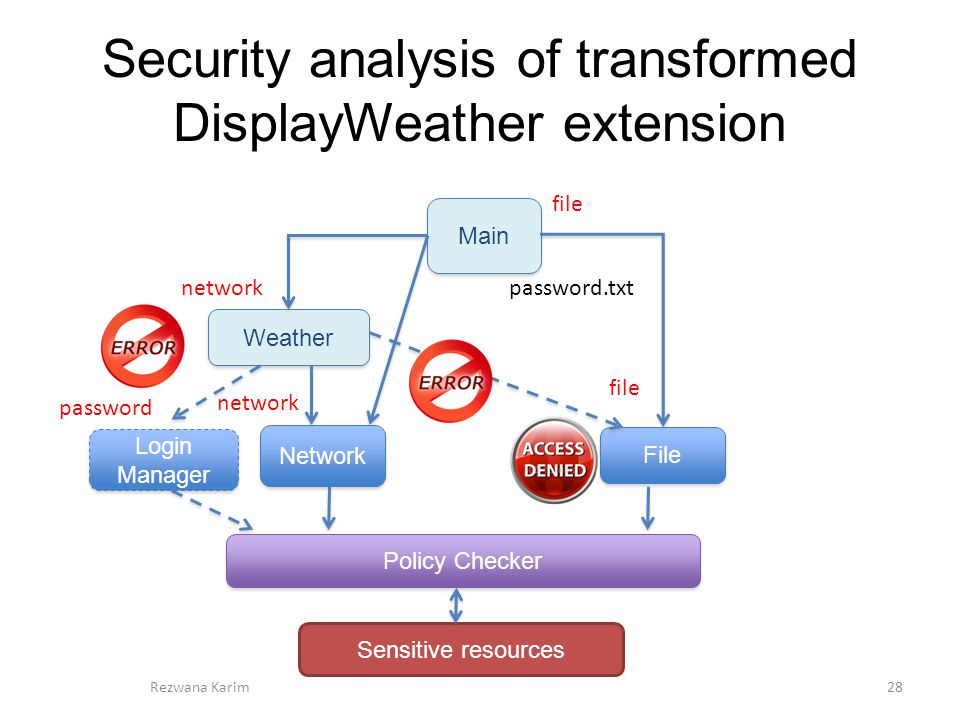 Security analysis of transformed DisplayWeather extension 28 File Network Weather Main Sensitive resources Policy Checker Rezwana Karim network file network file Login Manager password password.txt