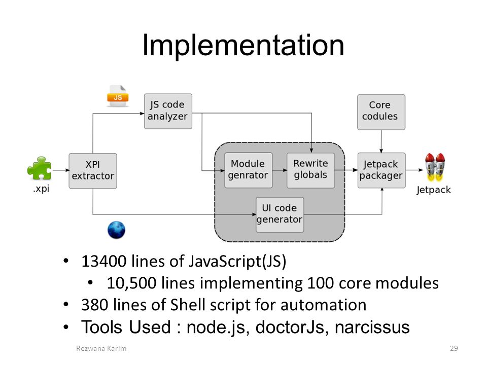 Implementation 29Rezwana Karim 13400 lines of JavaScript(JS) 10,500 lines implementing 100 core modules 380 lines of Shell script for automation Tools Used : node.js, doctorJs, narcissus