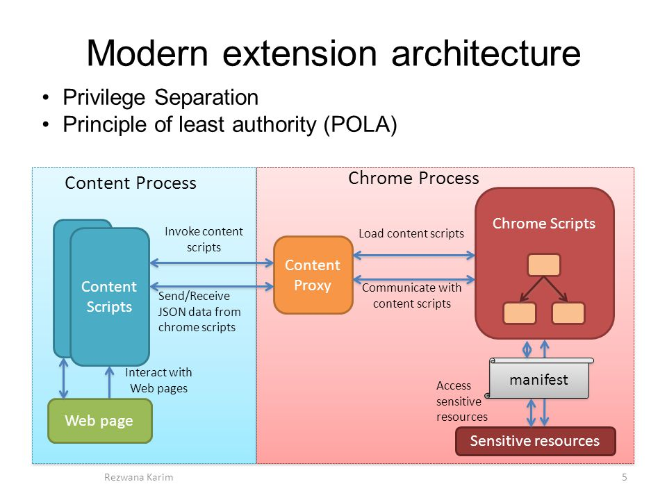Modern extension architecture 5Rezwana Karim Content Proxy Web page Content Scripts Content Process Chrome Process Chrome Scripts Invoke content scripts Load content scripts Send/Receive JSON data from chrome scripts Communicate with content scripts Interact with Web pages Access sensitive resources Sensitive resources Privilege Separation Principle of least authority (POLA) manifest