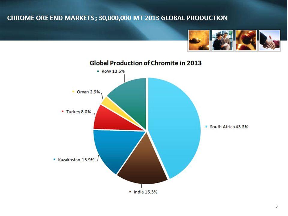 3 CHROME ORE END MARKETS ; 30,000,000 MT 2013 GLOBAL PRODUCTION