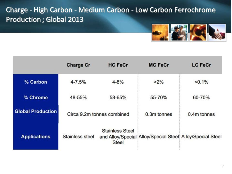 7 Charge - High Carbon - Medium Carbon - Low Carbon Ferrochrome Production ; Global 2013