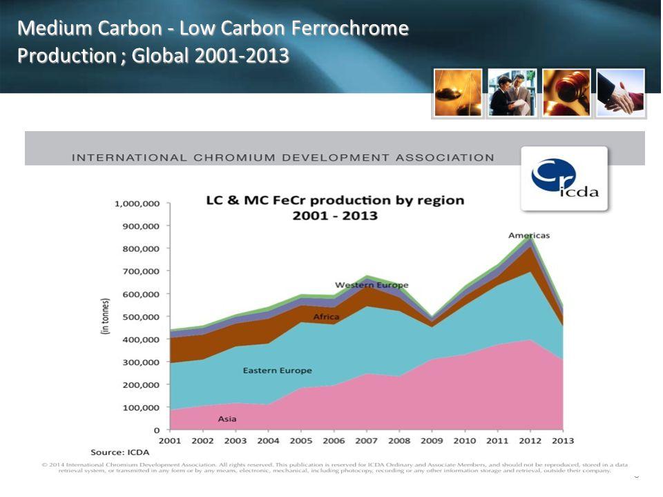 8 Medium Carbon - Low Carbon Ferrochrome Production ; Global 2001-2013