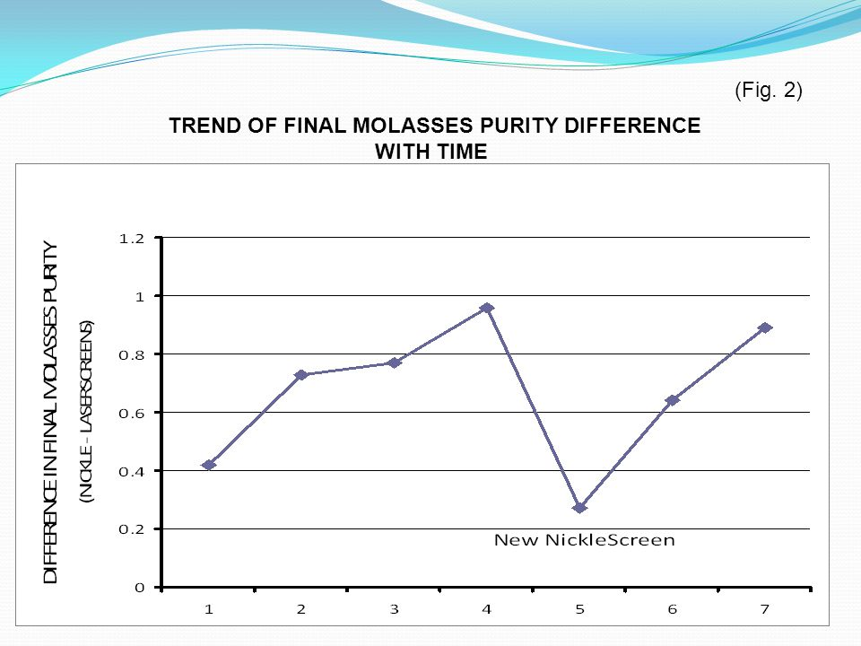 TREND OF FINAL MOLASSES PURITY DIFFERENCE WITH TIME (Fig. 2)