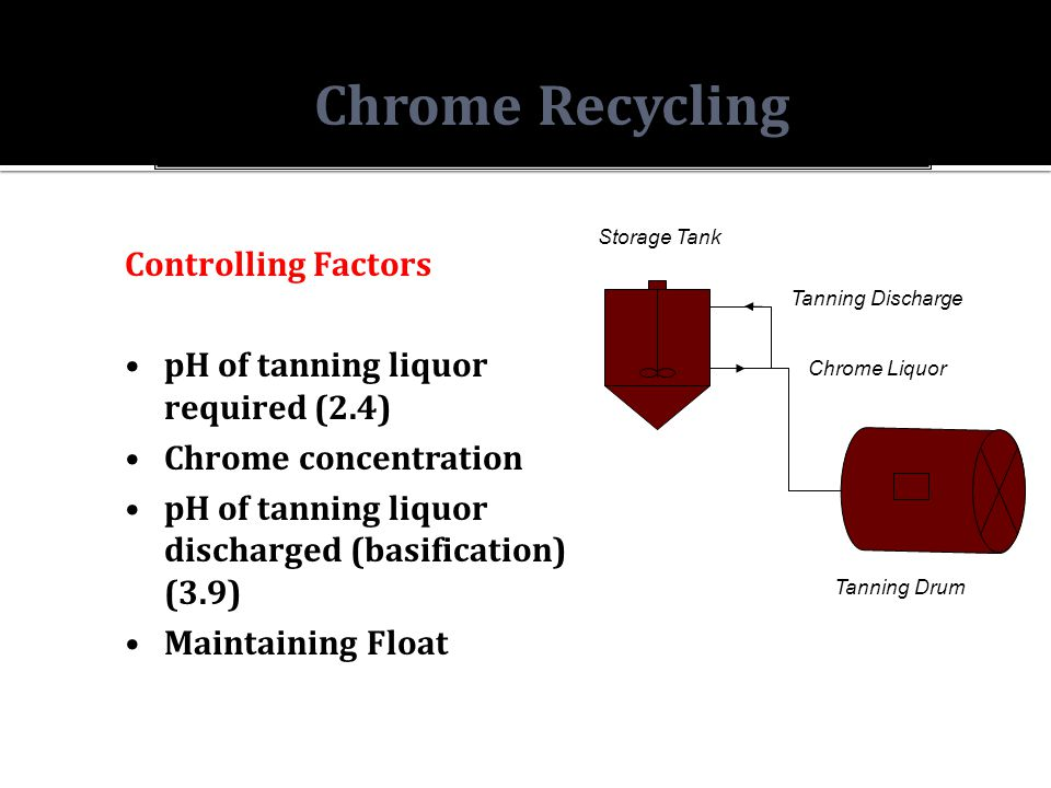 Chrome Recycling Controlling Factors pH of tanning liquor required (2.4) Chrome concentration pH of tanning liquor discharged (basification) (3.9) Maintaining Float Tanning Drum Tanning Discharge Chrome Liquor Storage Tank