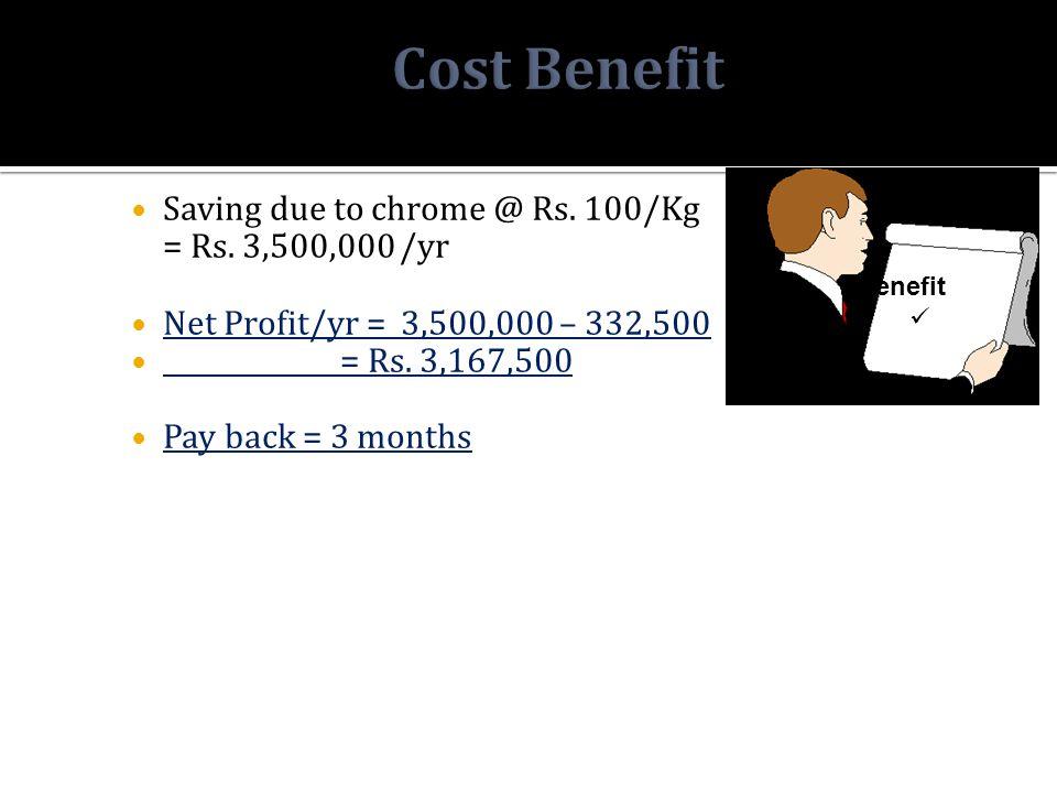 Saving due to chrome @ Rs. 100/Kg = Rs. 3,500,000 /yr Net Profit/yr = 3,500,000 – 332,500 = Rs.