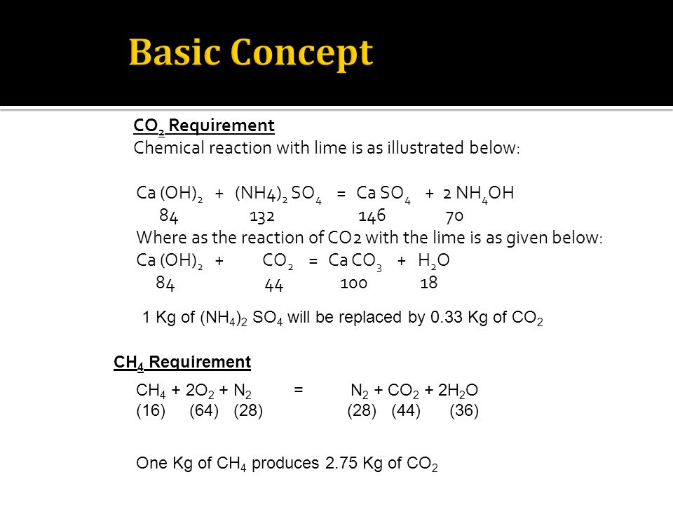 CO 2 Requirement Chemical reaction with lime is as illustrated below: Ca (OH) 2 + (NH4) 2 SO 4 = Ca SO 4 + 2 NH 4 OH 84 132 146 70 Where as the reaction of CO2 with the lime is as given below: Ca (OH) 2 + CO 2 = Ca CO 3 + H 2 O 84 44 100 18 1 Kg of (NH 4 ) 2 SO 4 will be replaced by 0.33 Kg of CO 2 CH 4 + 2O 2 + N 2 = N 2 + CO 2 + 2H 2 O (16) (64) (28) (28) (44) (36) CH 4 Requirement One Kg of CH 4 produces 2.75 Kg of CO 2