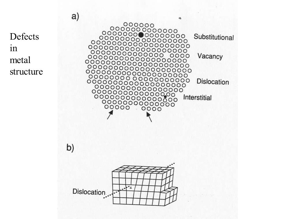 Defects in metal structure