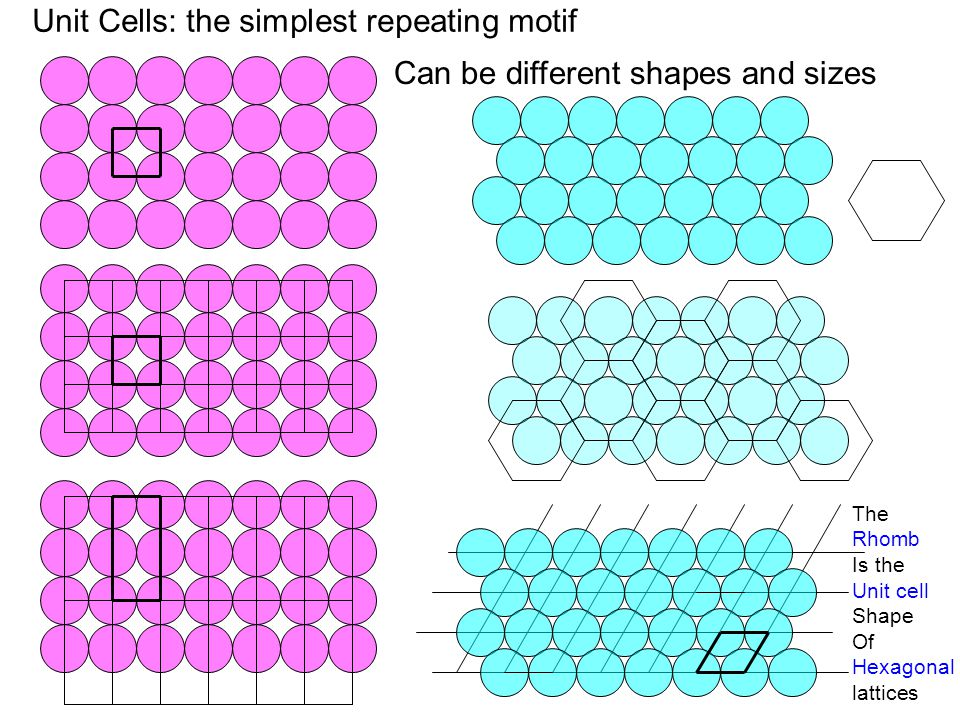Unit Cells: the simplest repeating motif Can be different shapes and sizes The Rhomb Is the Unit cell Shape Of Hexagonal lattices