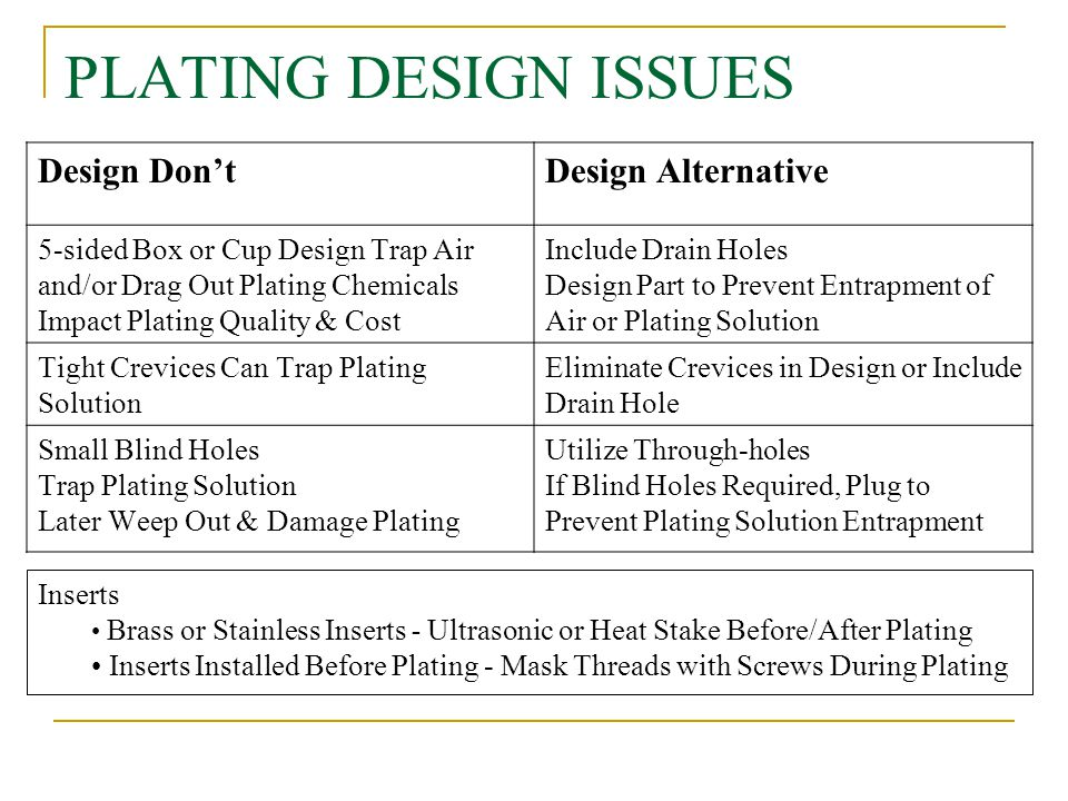 PLATING DESIGN ISSUES Design Don'tDesign Alternative 5-sided Box or Cup Design Trap Air and/or Drag Out Plating Chemicals Impact Plating Quality & Cos