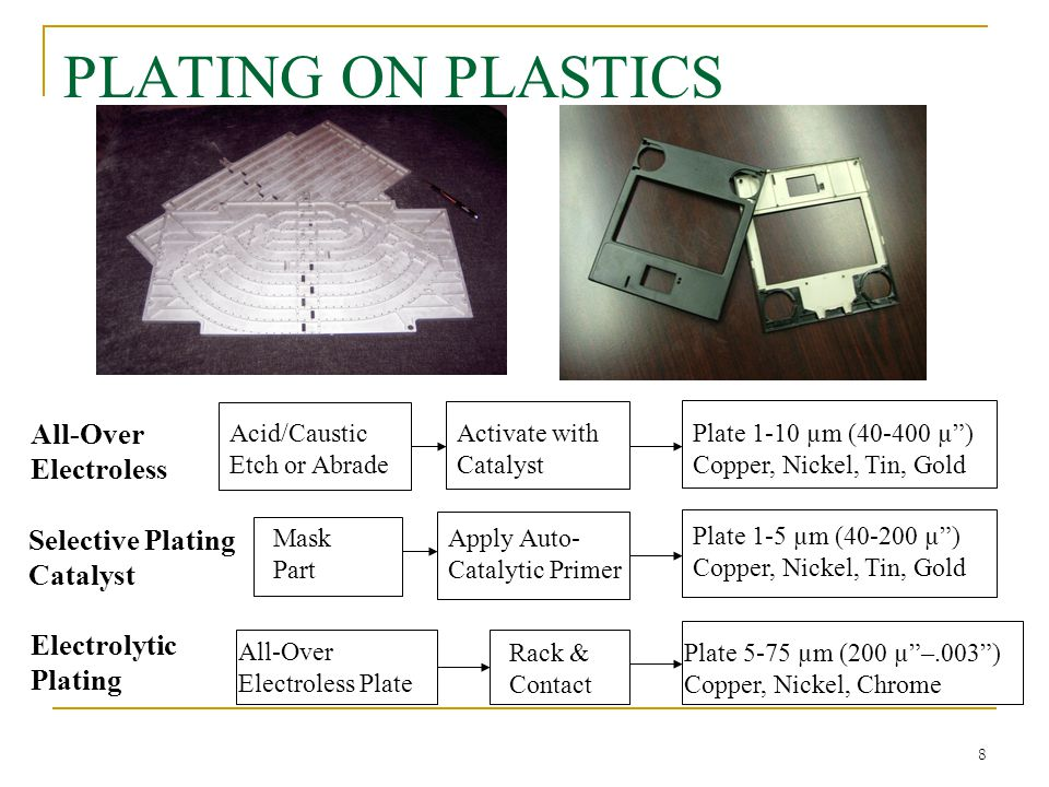 "8 PLATING ON PLASTICS Acid/Caustic Etch or Abrade Activate with Catalyst Plate 1-10 µm (40-400 µ"") Copper, Nickel, Tin, Gold All-Over Electroless Sele"