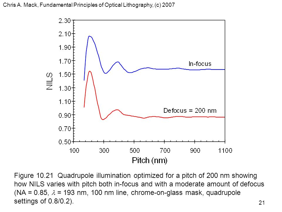 Chris A. Mack, Fundamental Principles of Optical Lithography, (c) 2007 21 Figure 10.21 Quadrupole illumination optimized for a pitch of 200 nm showing