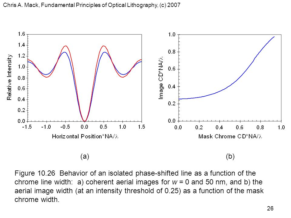 Chris A. Mack, Fundamental Principles of Optical Lithography, (c) 2007 26 (a)(b) Figure 10.26 Behavior of an isolated phase-shifted line as a function