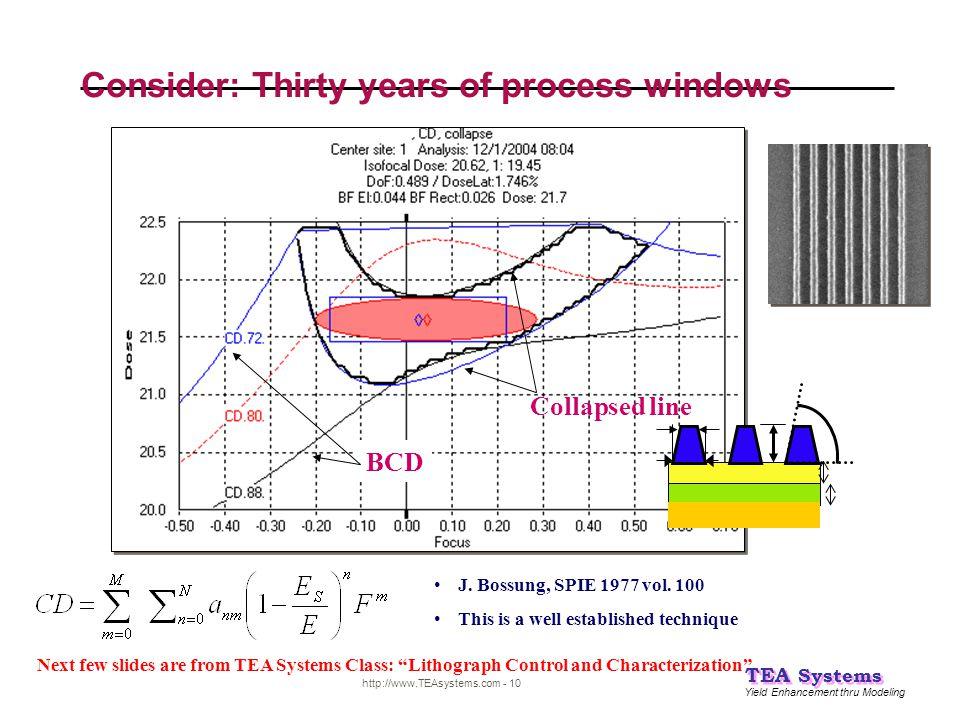 Yield Enhancement thru Modeling TEA Systems http://www.TEAsystems.com - 10 Consider: Thirty years of process windows J. Bossung, SPIE 1977 vol. 100 Th